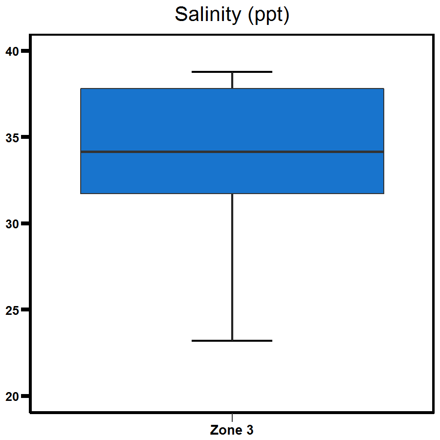 Zone 3 Middle Arm salinity
