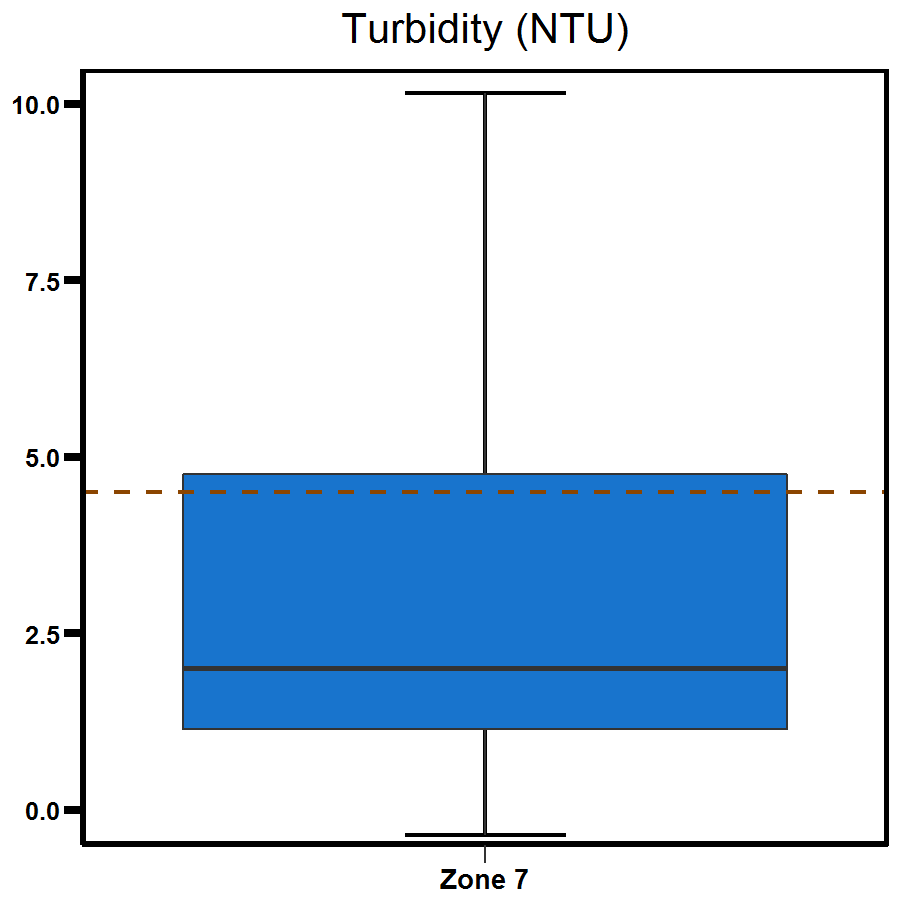 Zone 7 Shoal Bay turbidity