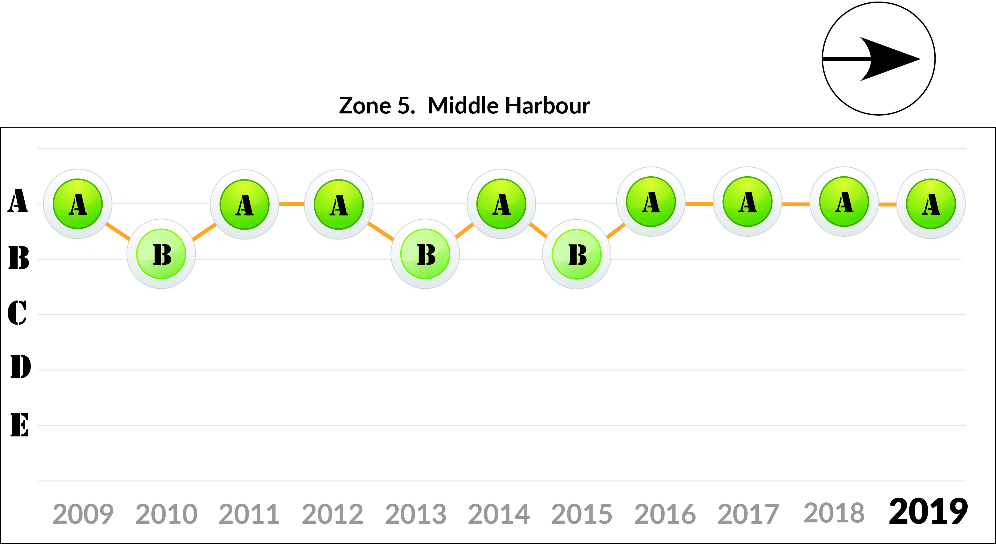 Zone 5 Middle Harbour trends