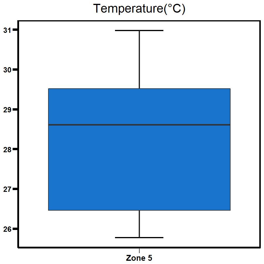 Zone 5 Middle Harbour temperature