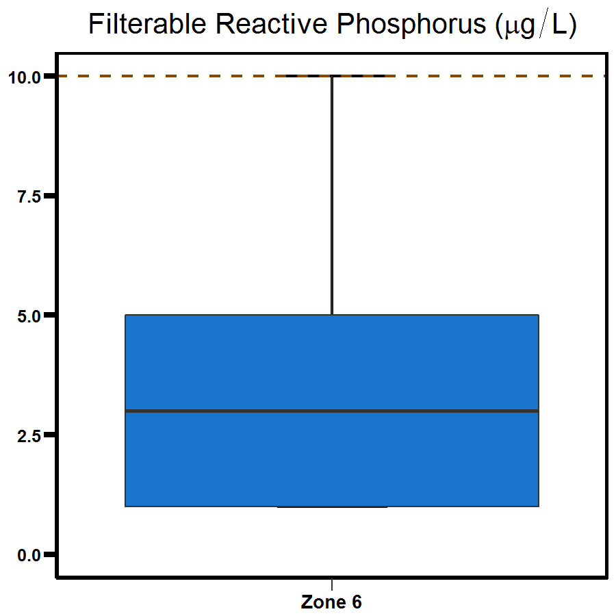 Zone 6 Outer Harbour phosphorus