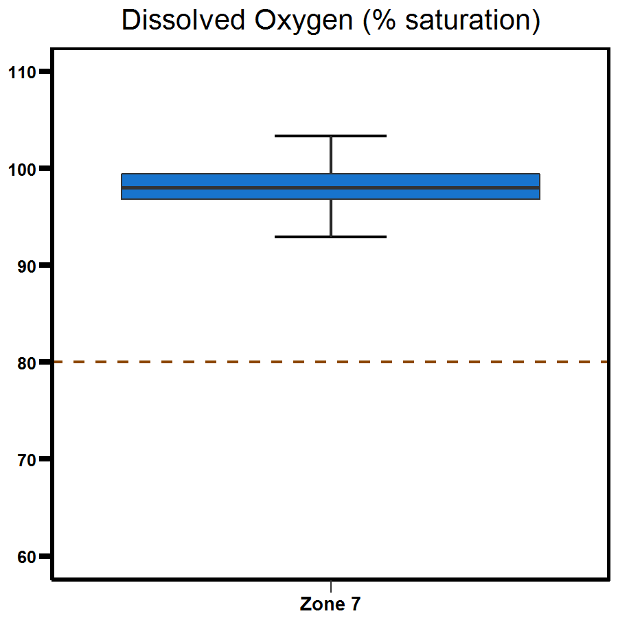 Zone 7 Shoal Bay dissolved oxygen