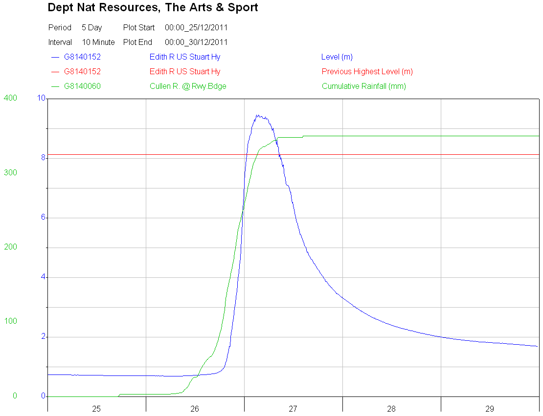 Edith River - flood graph