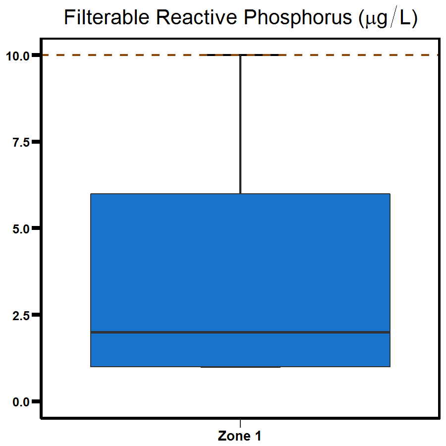 Zone 1 Elizabeth River filterable reactive phosphorus - shows a range to be between 0.0 and 7.0