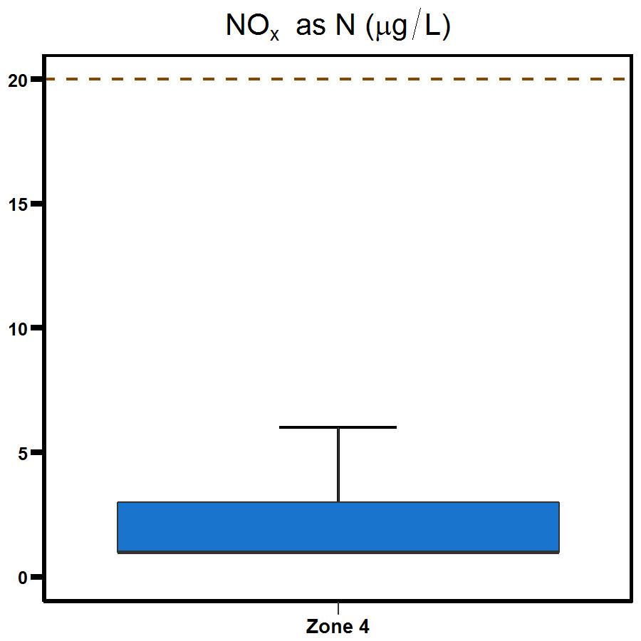 Zone 4 West Arm nitrogen oxide