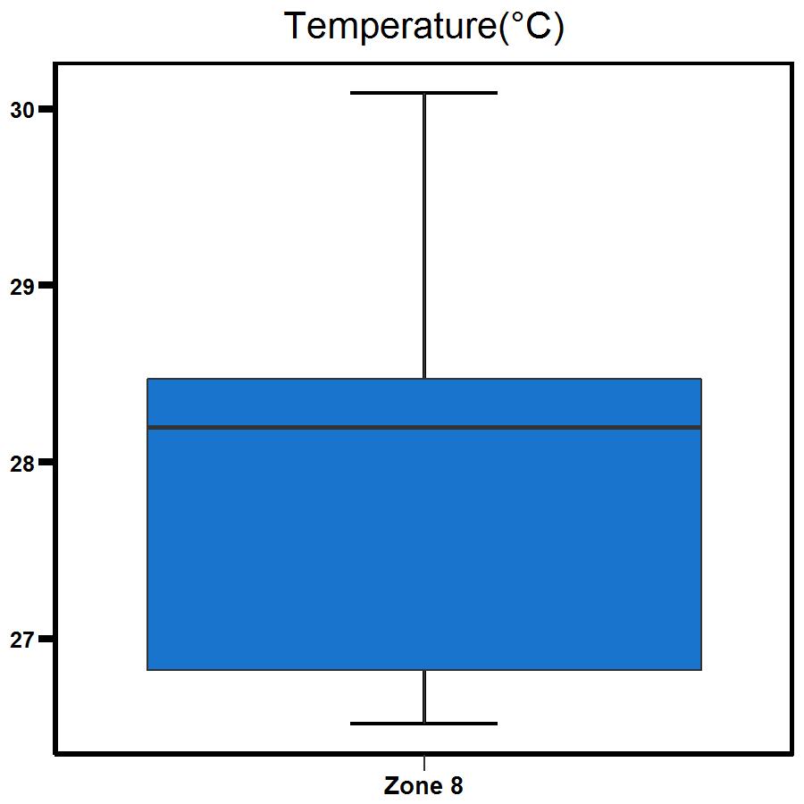 Zone 8 Buffalo Creek temperature