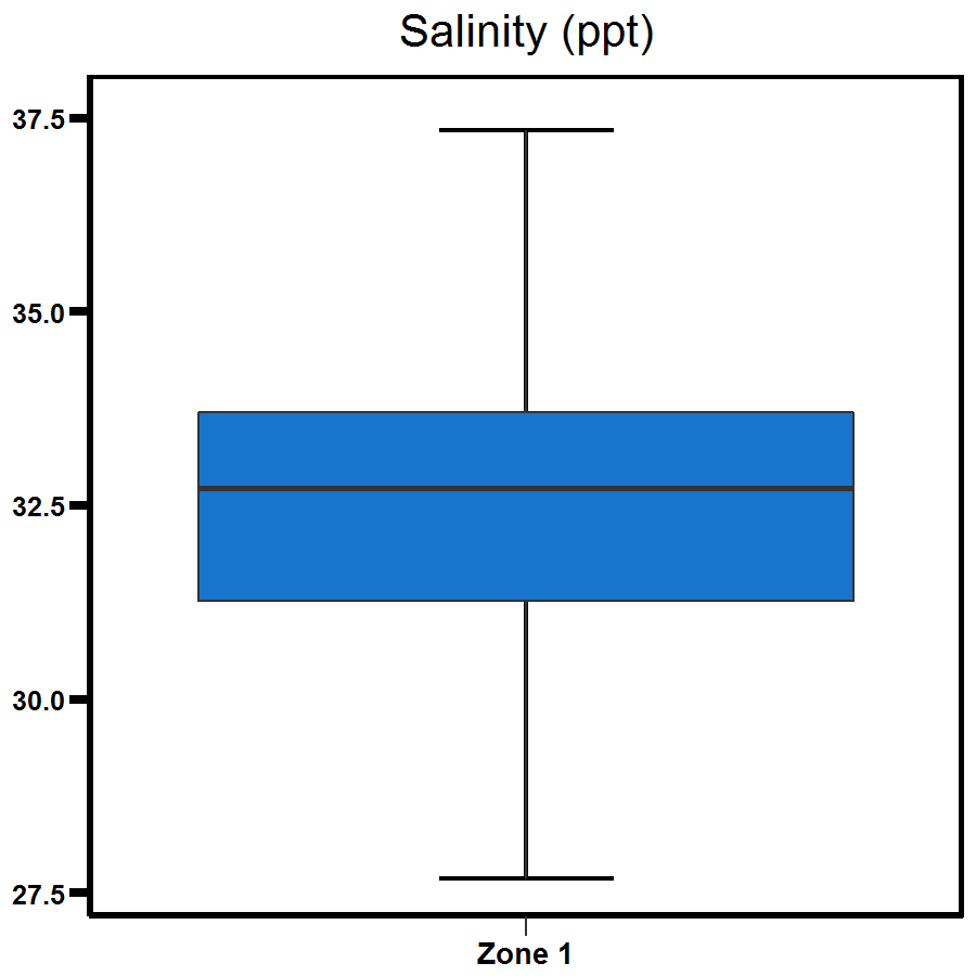 Zone 1 Elizabeth River salinity - shows the range to be between 30.0 and 35.0