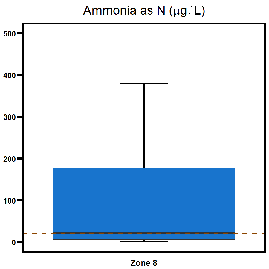 Zone 8 Buffalo Creek ammonia