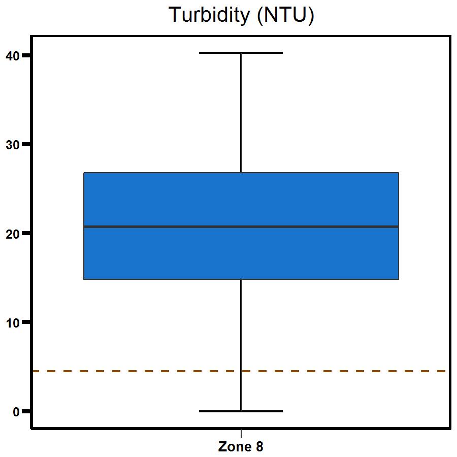 Zone 8 Buffalo Creek turbidity