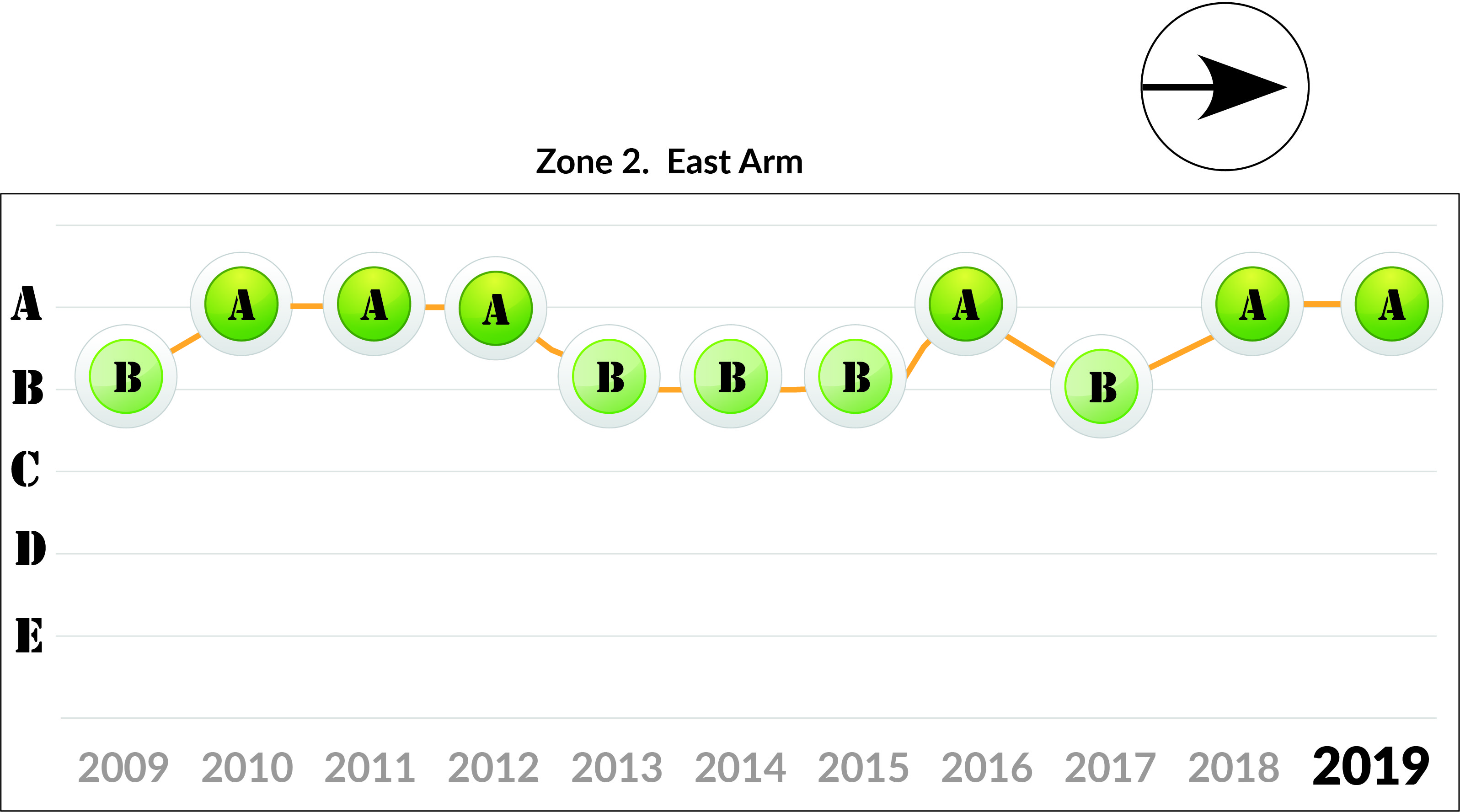 Zone 2 East Arm trends
