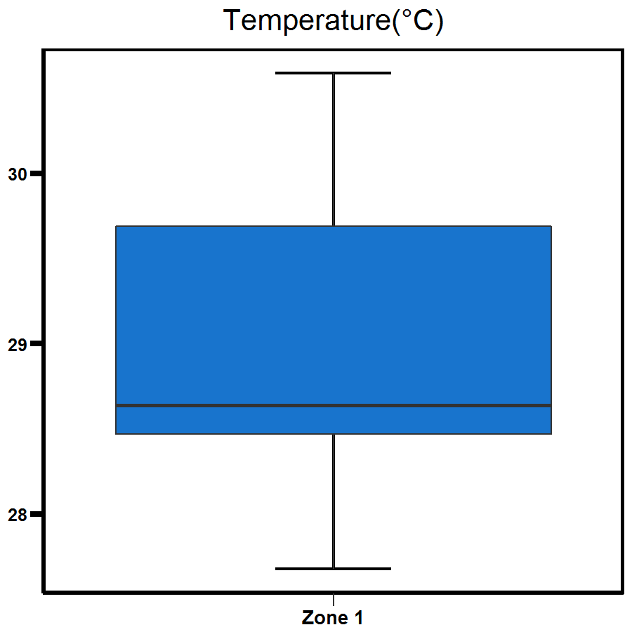 Zone 1 Elizabeth River temperature - Shows a range to be between 28 to 30 degrees