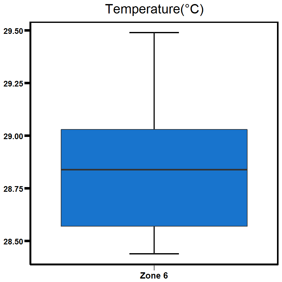 Zone 6 Outer Harbour temperature