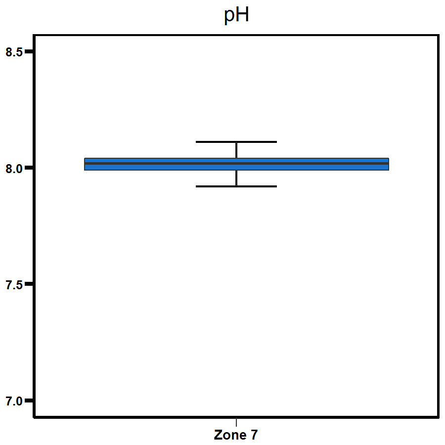 Zone 7 Shoal Bay pH levels