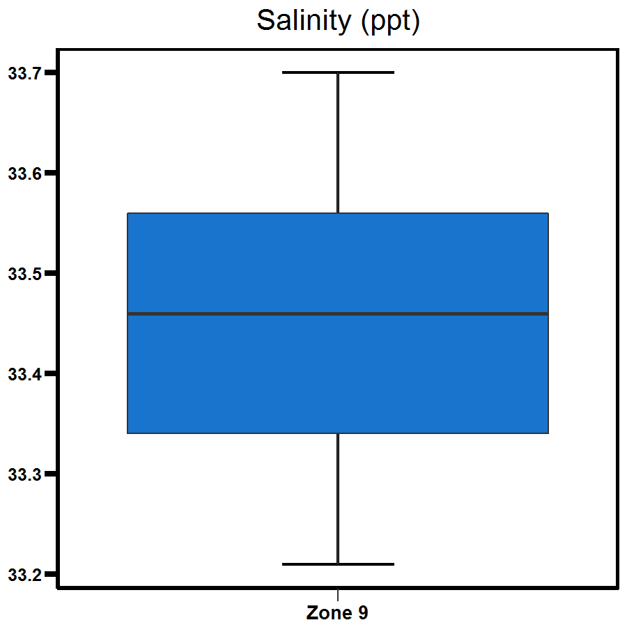 Zone 9 Myrmidon Creek salinity