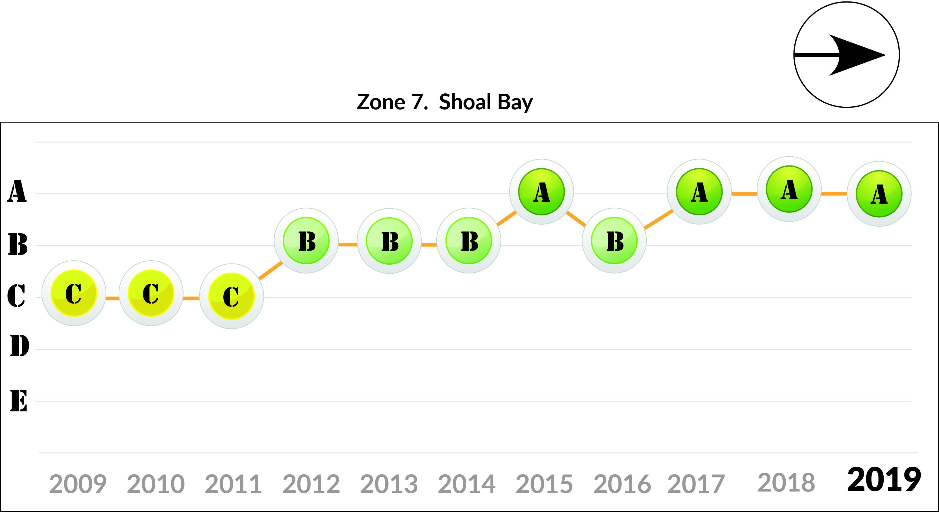 Zone 7 Shoal Bay trends