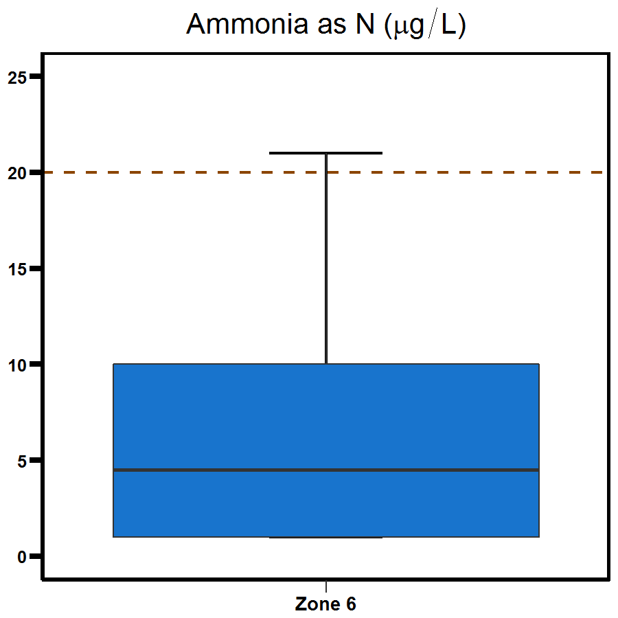 Zone 6 Outer Harbour ammonia