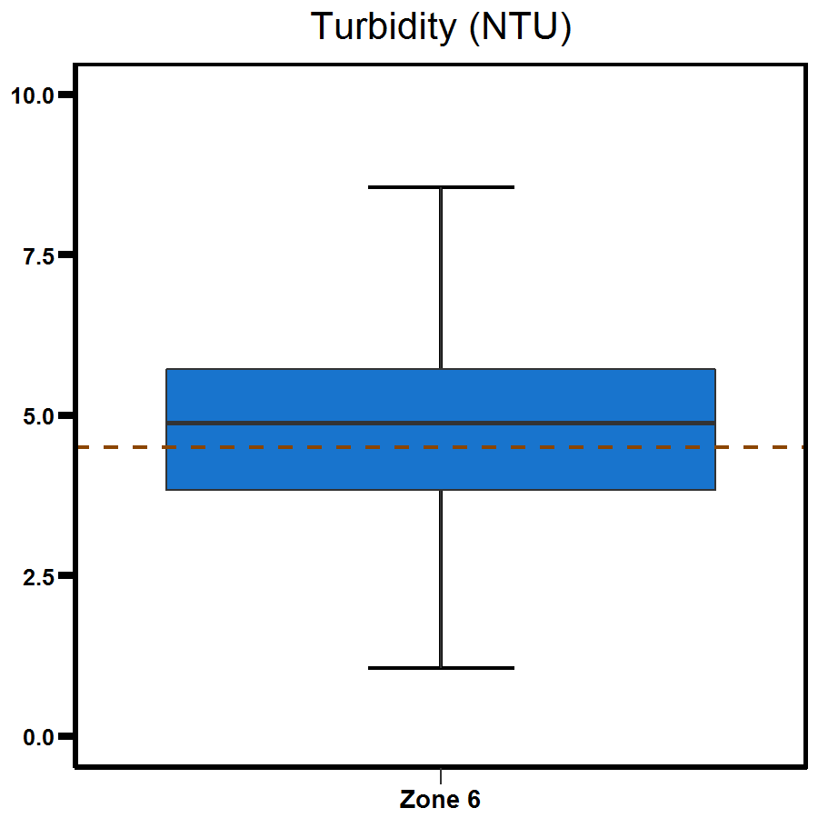 Zone 6 Outer Harbour turbidity
