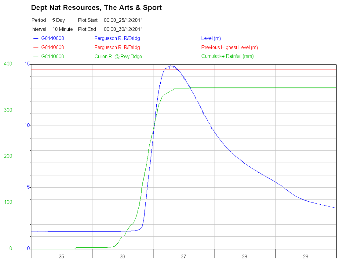 Fergusson River - flood graph