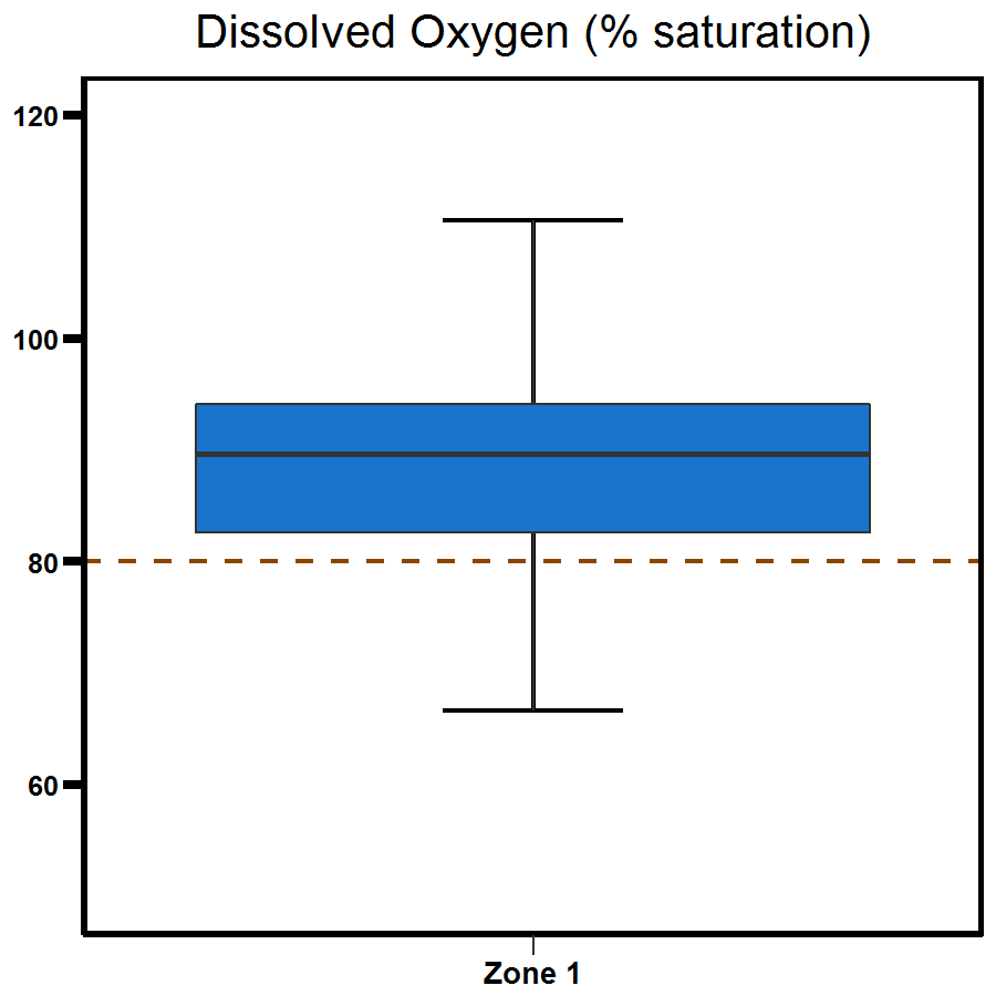 Zone 1 Elizabeth River dissolved oxygen (% saturation) - shows a range to be between 80 and 100