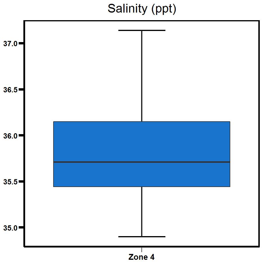 Zone 4 West Arm salinity