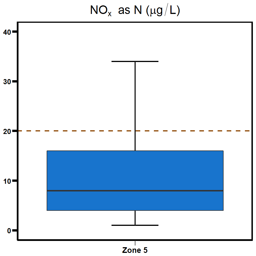 Zone 5 Middle Harbour nitrogen oxide