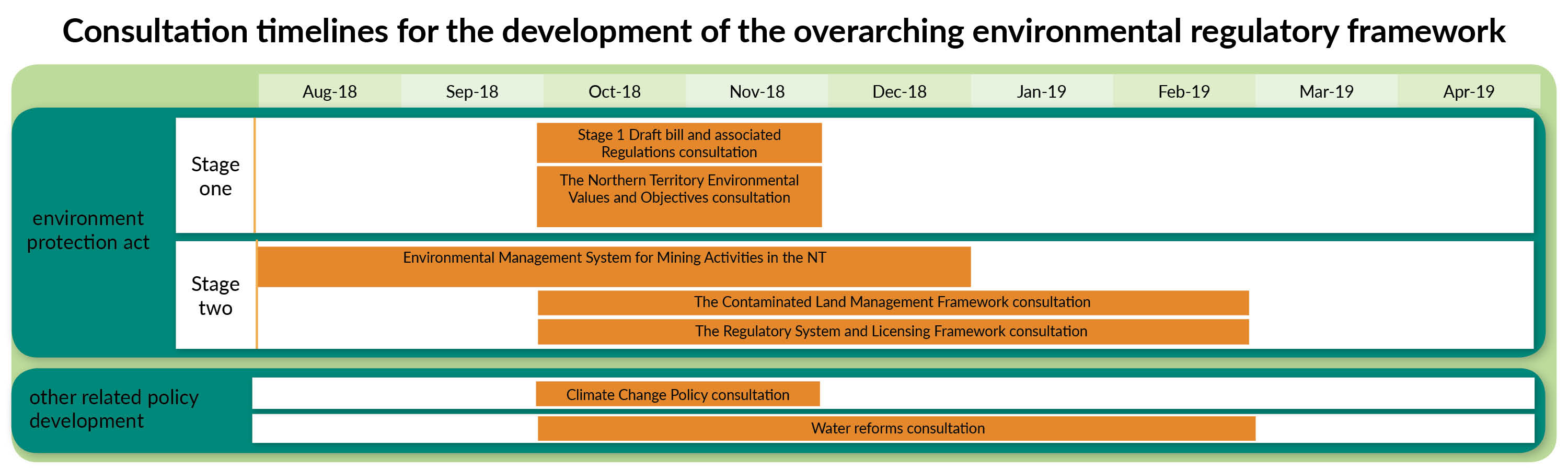 Environmental regulatory reform timeline