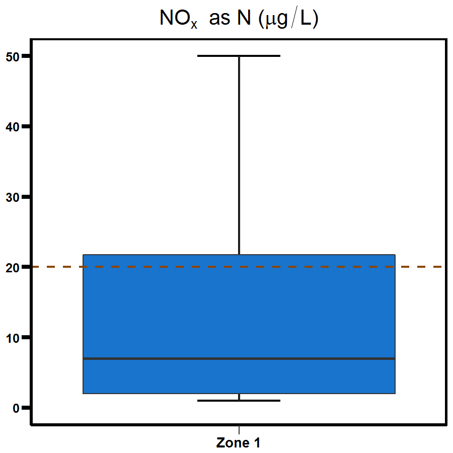 Zone 1 Elizabeth River nitrogen oxide - shows a range to be between 0 to 21.