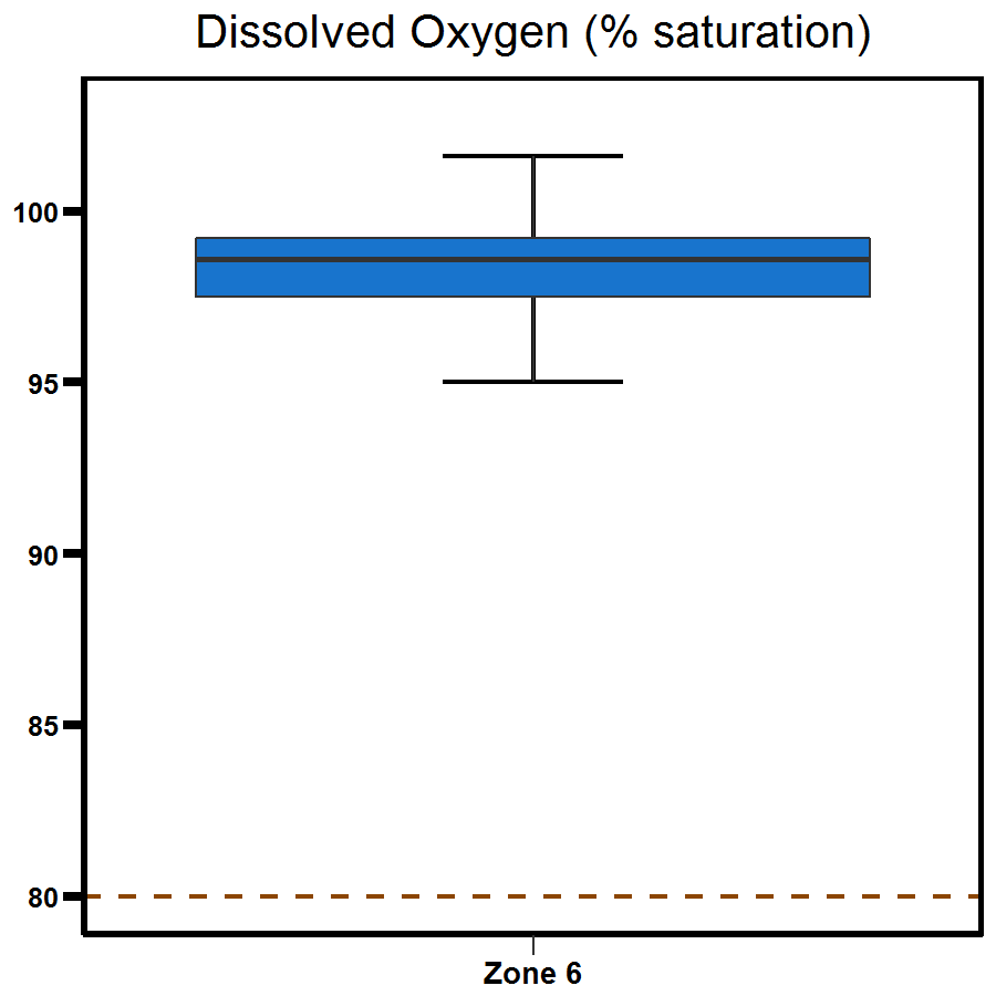 Zone 6 Outer Harbour dissolved oxygen