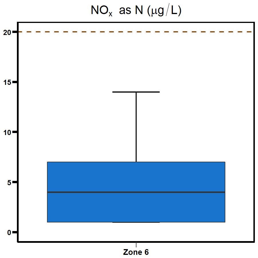 Zone 6 Outer Harbour nitrogen oxide