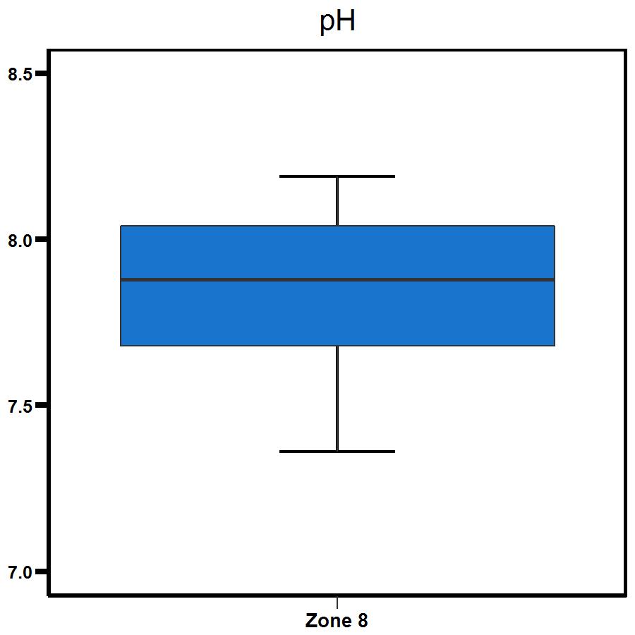 Zone 8 Buffalo Creek pH levels