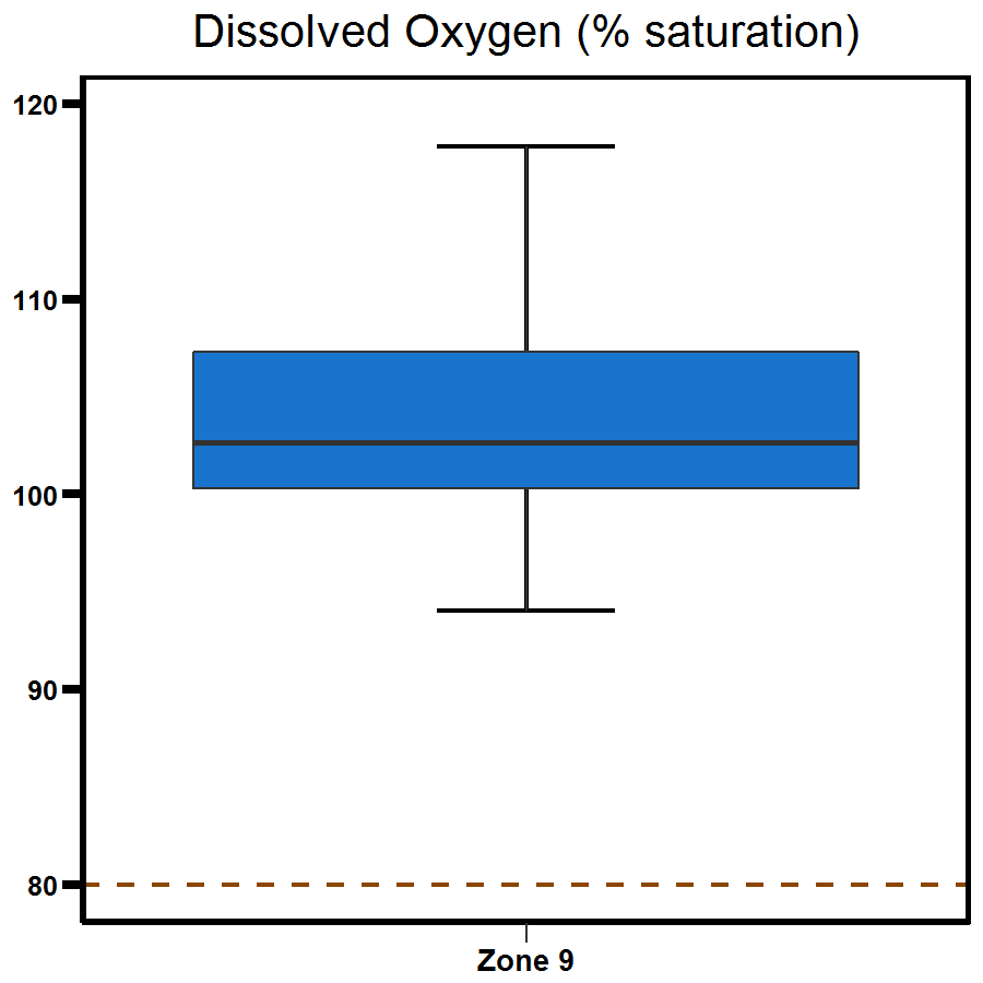 Zone 9 Myrmidon Creek dissolved oxygen