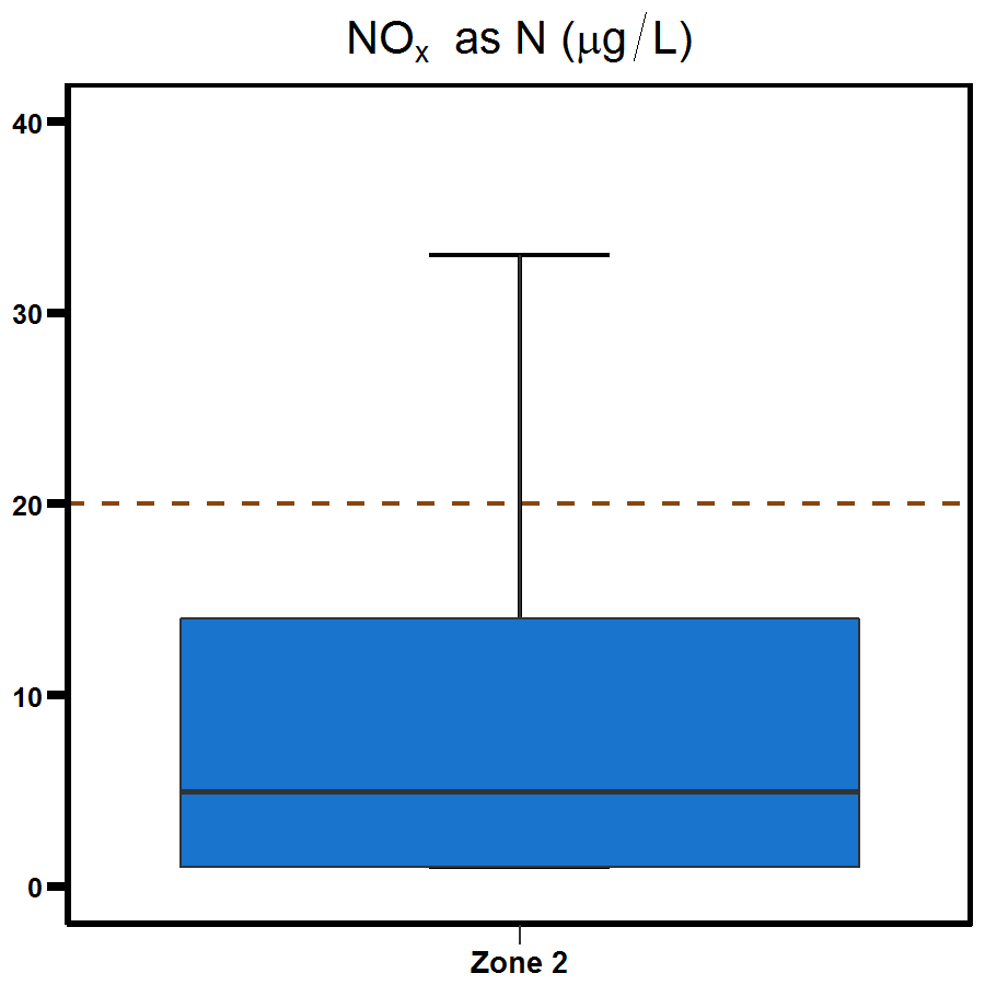 Zone 2 East Arm nitrogen oxide