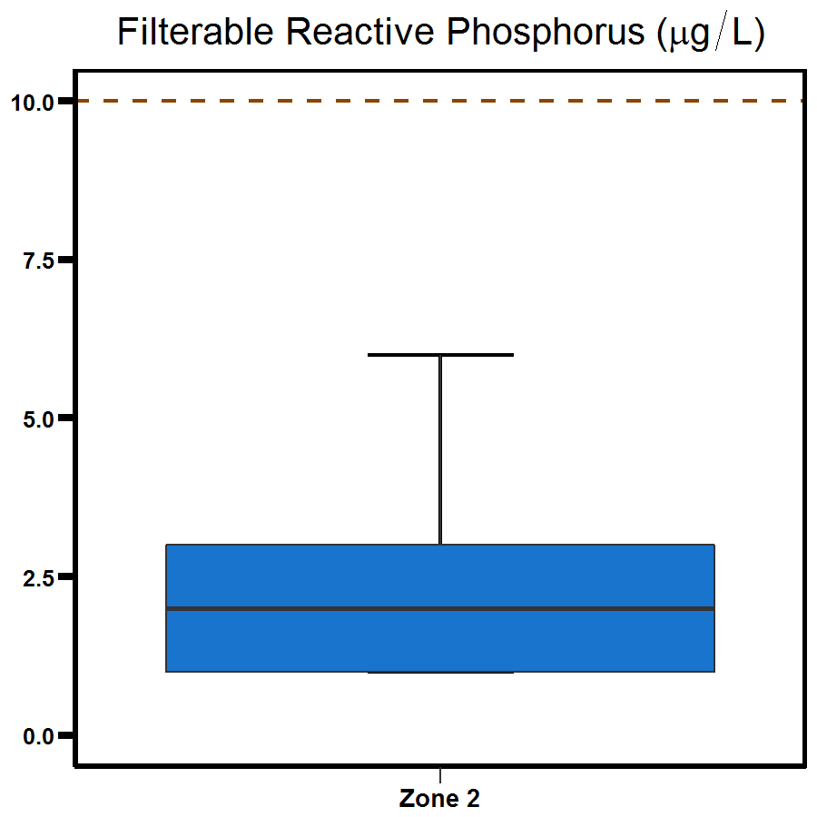 Zone 2 East Arm phosphorus