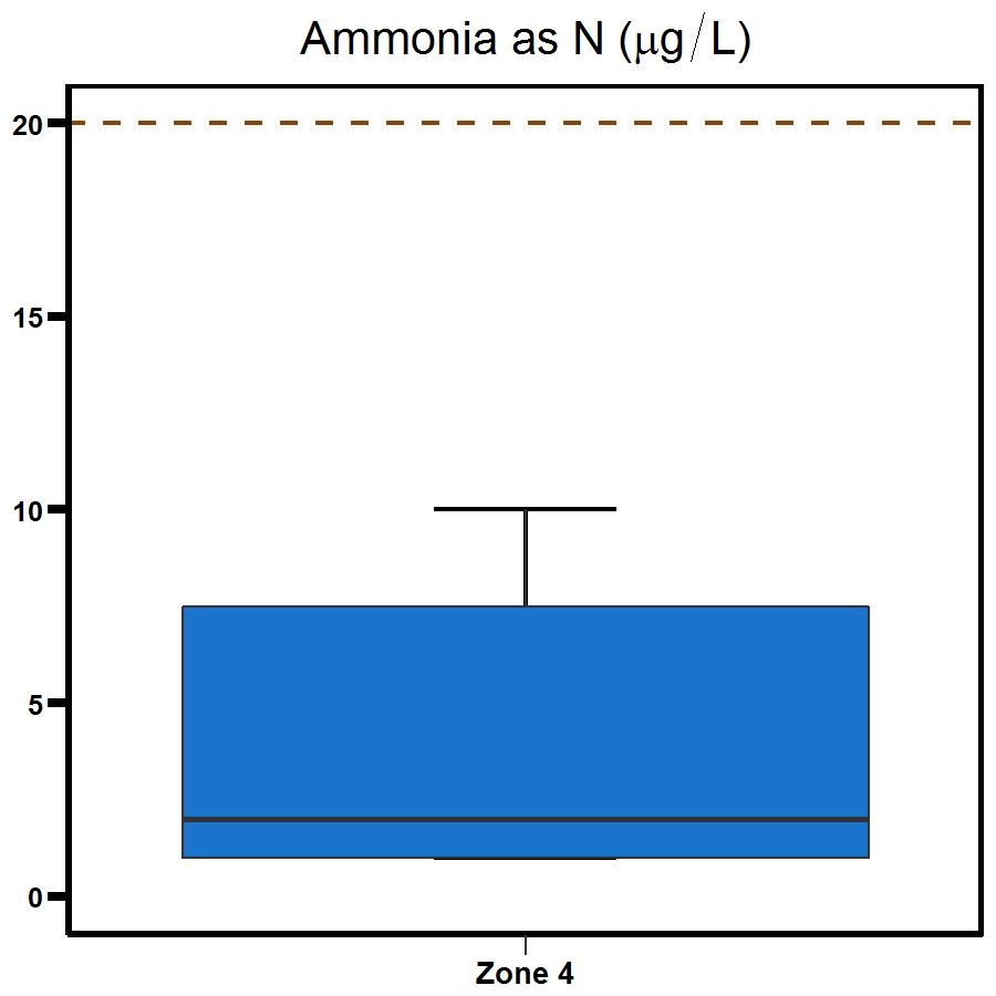 Zone 4 West Arm ammonia