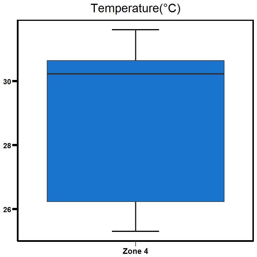 Zone 4 West Arm temperature
