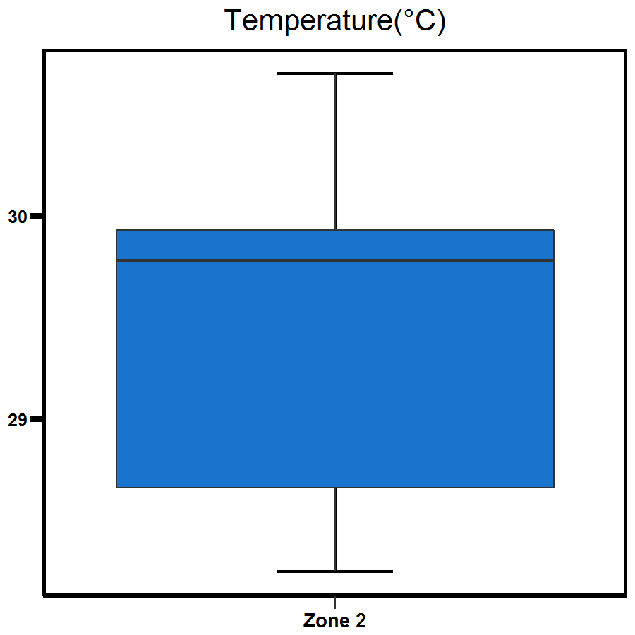 Zone 2 East Arm temperature