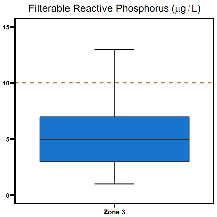 Zone 3 Middle Arm phosphorus